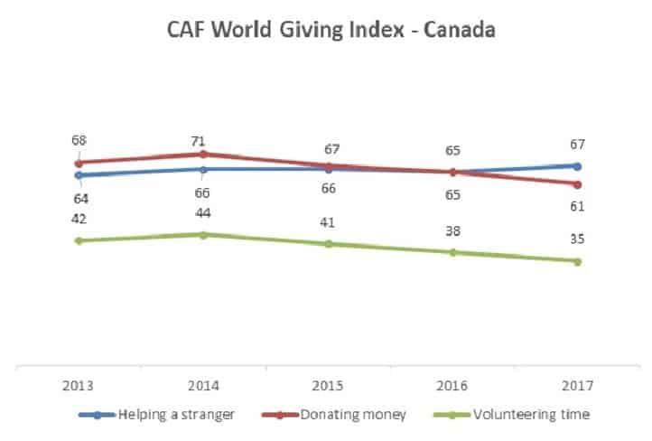 CAF World Index - Canadian evolution